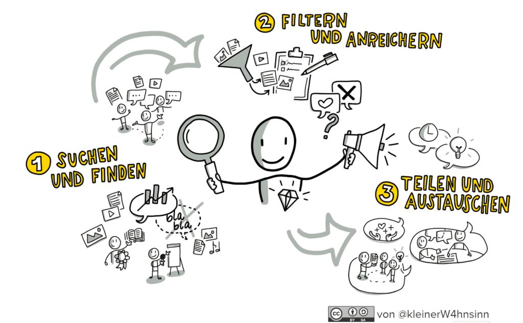 1. Suchen und finden 2. Filtern und anreichern 3. Teilen und austauschen